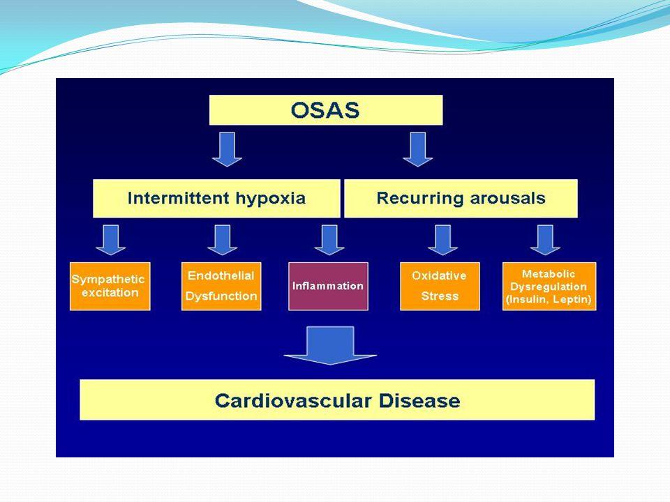 CARDIOVASCULAR MORBIDITY AND MORTALITY OBESITY INSULIN RESISTANCE OBESITY (CENTRAL OBESITY) INSULIN RESISTANCE HYPERTENSIONDIABETESDYSLIPIDEMIA SYMPATHO-ADRENAL HYPERACTIVITY COUNTER-REGULATORY MECHANISMS-------------------------------- SLEEP DISORDERED BREATHING HYPOXIA HYPOXIA - HYPERCAPNIA AROUSALS AROUSALS ( RERA, HHIA, AIA ) AHMED ELMASRY MODEL 2000