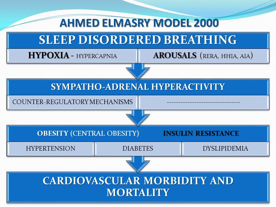 CARDIOVASCULAR MORBIDITY AND MORTALITY OBESITY INSULIN RESISTANCE OBESITY (CENTRAL OBESITY) INSULIN RESISTANCE HYPERTENSIONDIABETESDYSLIPIDEMIA SYMPAT