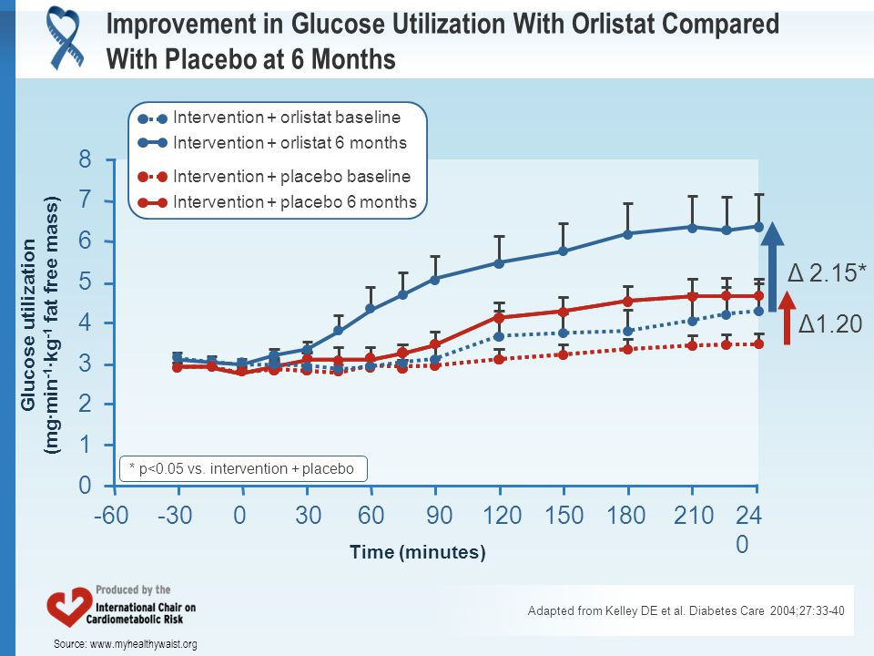 Source: www.myhealthywaist.org 876543210876543210 Time (minutes) -60-30030609012015018021024 0 Intervention + placebo baseline Δ1.20 Improvement in Gl