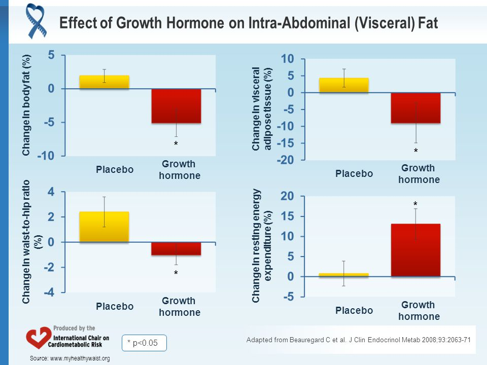 Source: www.myhealthywaist.org Effect of Growth Hormone on Intra-Abdominal (Visceral) Fat Adapted from Beauregard C et al.