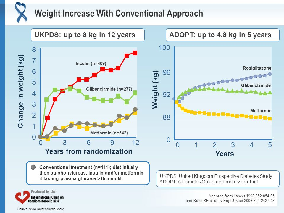 Source: www.myhealthywaist.org Weight Increase With Conventional Approach Adapted from Lancet 1998;352:854-65 and Kahn SE et al. N Engl J Med 2006;355