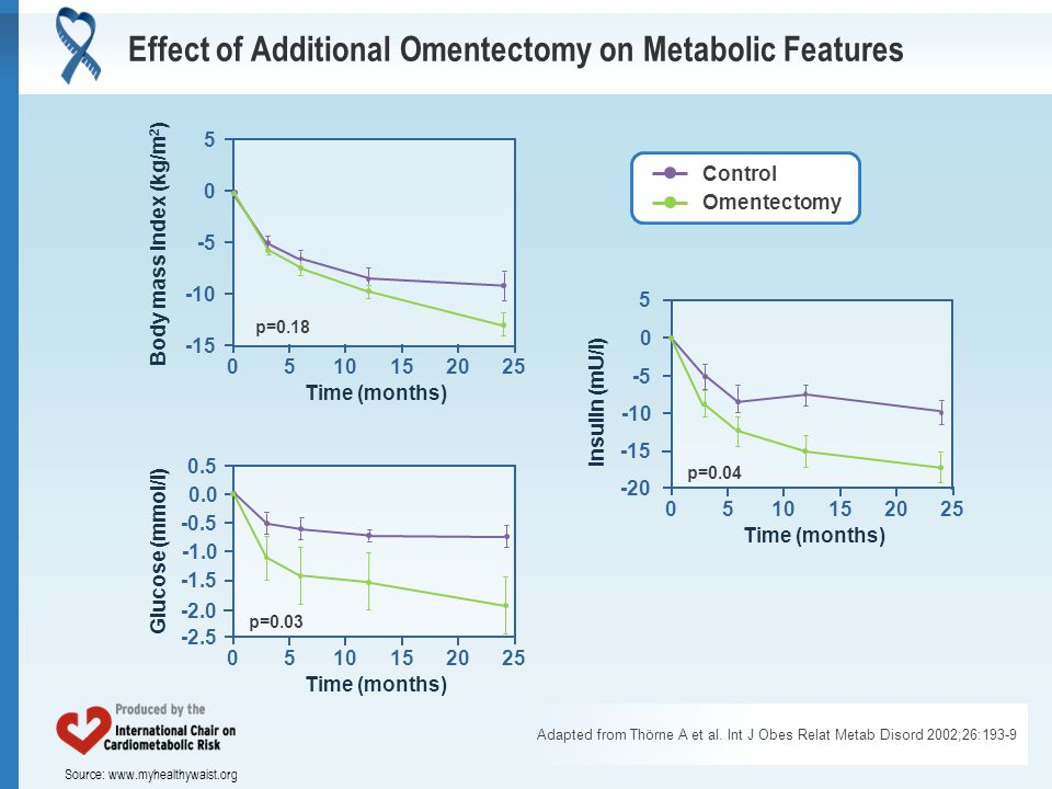Source: www.myhealthywaist.org Effect of Additional Omentectomy on Metabolic Features Adapted from Thörne A et al. Int J Obes Relat Metab Disord 2002;