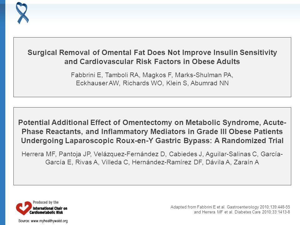 Source: www.myhealthywaist.org Surgical Removal of Omental Fat Does Not Improve Insulin Sensitivity and Cardiovascular Risk Factors in Obese Adults Fabbrini E, Tamboli RA, Magkos F, Marks-Shulman PA, Eckhauser AW, Richards WO, Klein S, Abumrad NN Potential Additional Effect of Omentectomy on Metabolic Syndrome, Acute- Phase Reactants, and Inflammatory Mediators in Grade III Obese Patients Undergoing Laparoscopic Roux-en-Y Gastric Bypass: A Randomized Trial Herrera MF, Pantoja JP, Velázquez-Fernández D, Cabiedes J, Aguilar-Salinas C, García- García E, Rivas A, Villeda C, Hernández-Ramírez DF, Dávila A, Zaraín A Adapted from Fabbrini E et al.