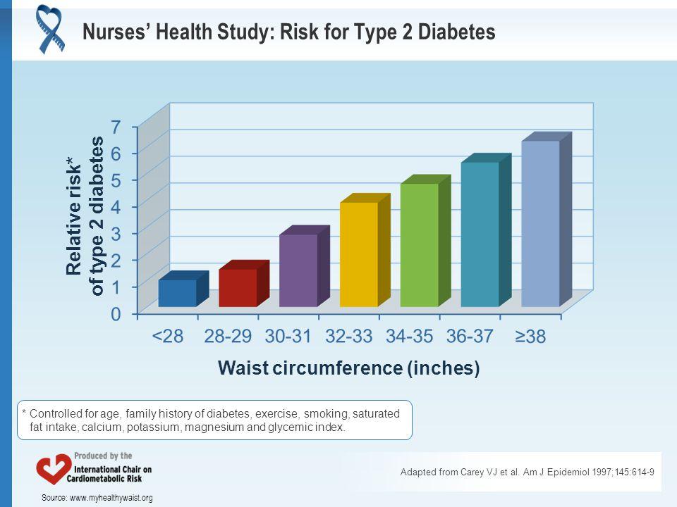 Source: www.myhealthywaist.org Nurses' Health Study: Risk for Type 2 Diabetes Adapted from Carey VJ et al.