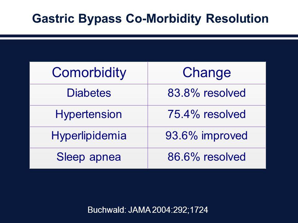 Gastric Bypass Co-Morbidity Resolution Buchwald: JAMA 2004:292;1724