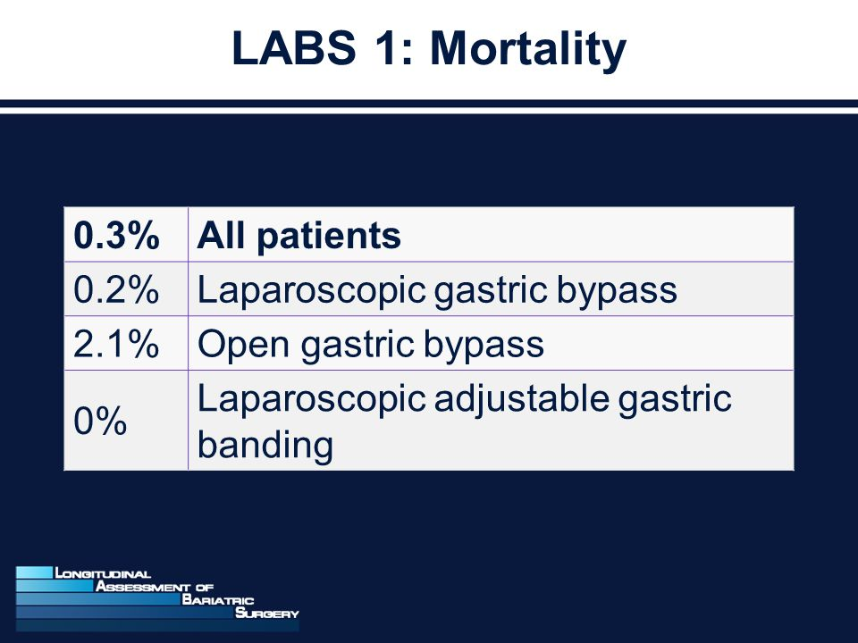 LABS 1: Mortality 0.3%All patients 0.2%Laparoscopic gastric bypass 2.1%Open gastric bypass 0% Laparoscopic adjustable gastric banding
