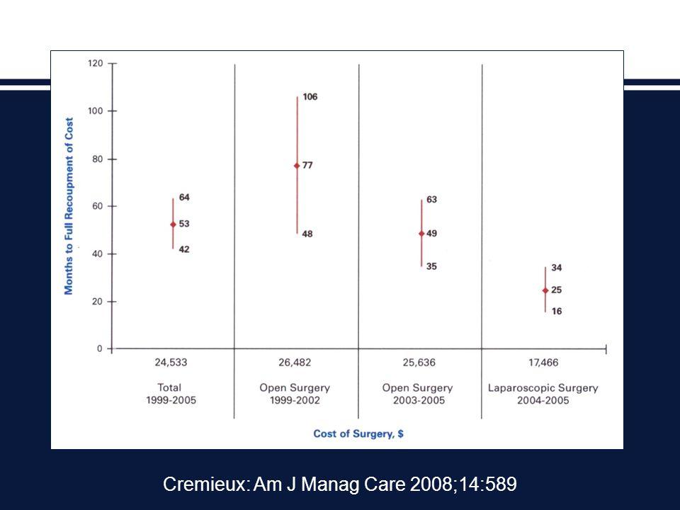 Cremieux: Am J Manag Care 2008;14:589