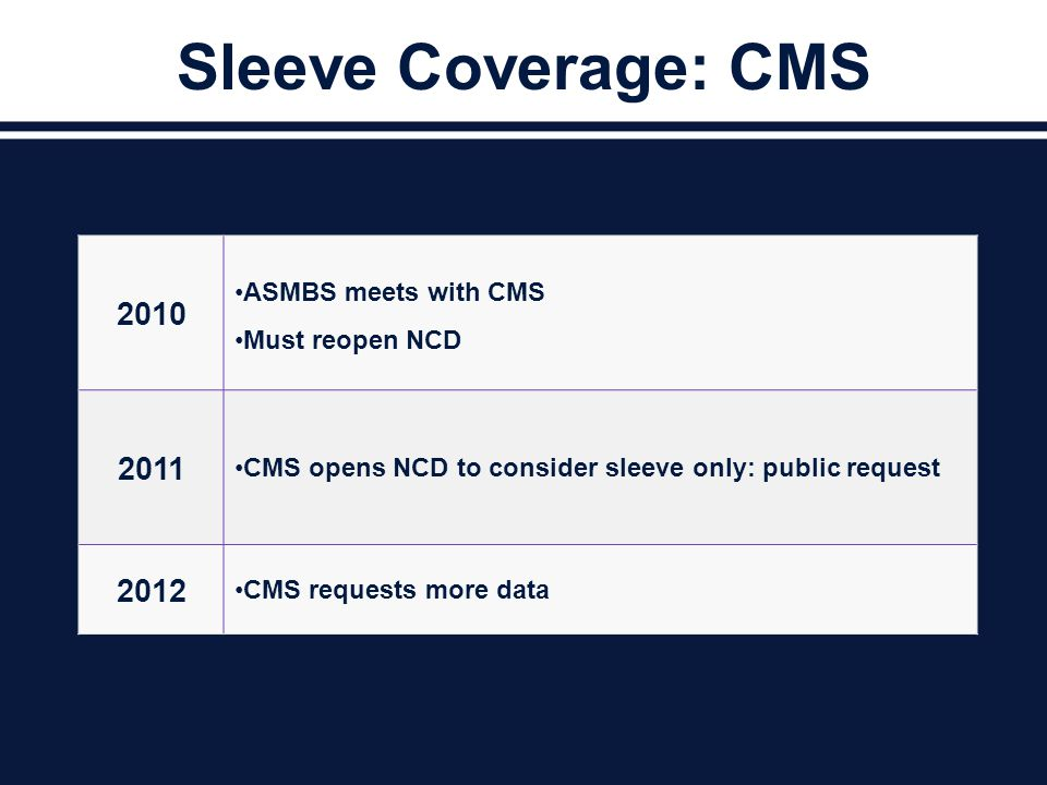Sleeve Coverage: CMS 2010 ASMBS meets with CMS Must reopen NCD 2011 CMS opens NCD to consider sleeve only: public request 2012 CMS requests more data
