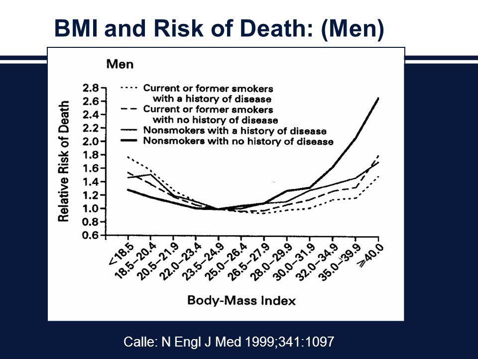 BMI and Risk of Death: (Men) Calle: N Engl J Med 1999;341:1097