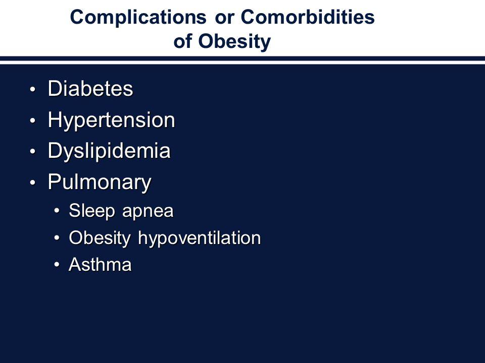 Complications or Comorbidities of Obesity Diabetes Diabetes Hypertension Hypertension Dyslipidemia Dyslipidemia Pulmonary Pulmonary Sleep apneaSleep apnea Obesity hypoventilationObesity hypoventilation AsthmaAsthma