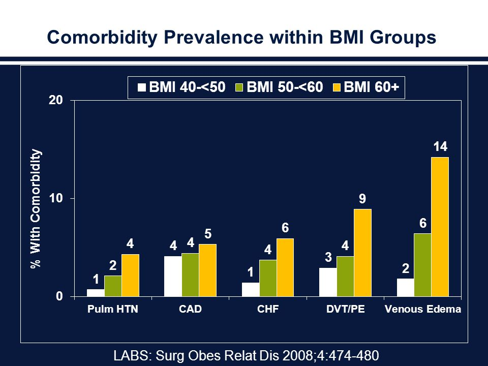 Comorbidity Prevalence within BMI Groups LABS: Surg Obes Relat Dis 2008;4:474-480
