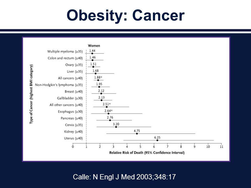Obesity: Cancer Calle: N Engl J Med 2003;348:17