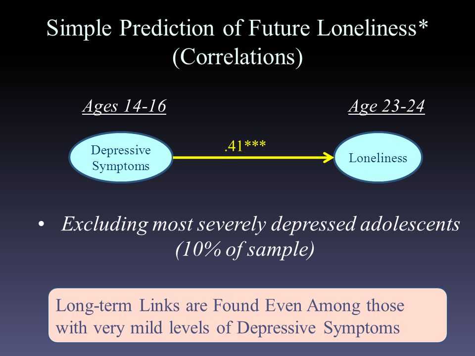 Depressive Symptoms Loneliness.41*** Simple Prediction of Future Loneliness* (Correlations) Ages 14-16Age 23-24 Excluding most severely depressed adolescents (10% of sample) Long-term Links are Found Even Among those with very mild levels of Depressive Symptoms