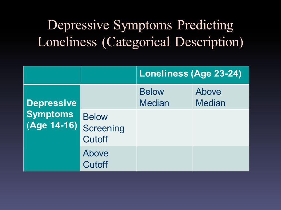 Depressive Symptoms Predicting Loneliness (Categorical Description) Loneliness (Age 23-24) Depressive Symptoms (Age 14-16) Below Median Above Median Below Screening Cutoff Above Cutoff
