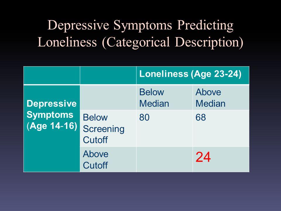 Depressive Symptoms Predicting Loneliness (Categorical Description) Loneliness (Age 23-24) Depressive Symptoms (Age 14-16) Below Median Above Median Below Screening Cutoff 8068 Above Cutoff 24