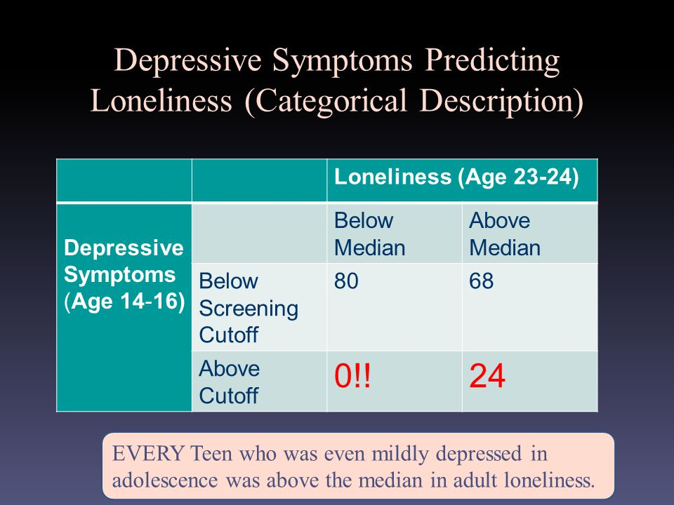 Depressive Symptoms Predicting Loneliness (Categorical Description) Loneliness (Age 23-24) Depressive Symptoms (Age 14-16) Below Median Above Median Below Screening Cutoff 8068 Above Cutoff 0!!24 EVERY Teen who was even mildly depressed in adolescence was above the median in adult loneliness.