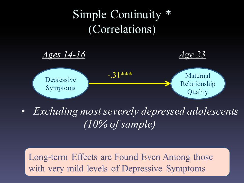 -.31*** Simple Continuity * (Correlations) Ages 14-16 Excluding most severely depressed adolescents (10% of sample) Age 23 Long-term Effects are Found Even Among those with very mild levels of Depressive Symptoms Depressive Symptoms Maternal Relationship Quality