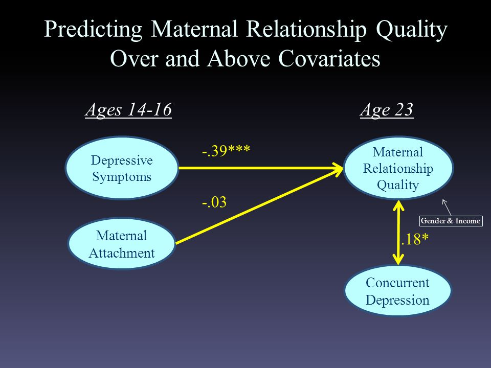 -.39*** Predicting Maternal Relationship Quality Over and Above Covariates Maternal Attachment -.03 Concurrent Depression.18* Ages 14-16Age 23 Depressive Symptoms Maternal Relationship Quality Gender & Income