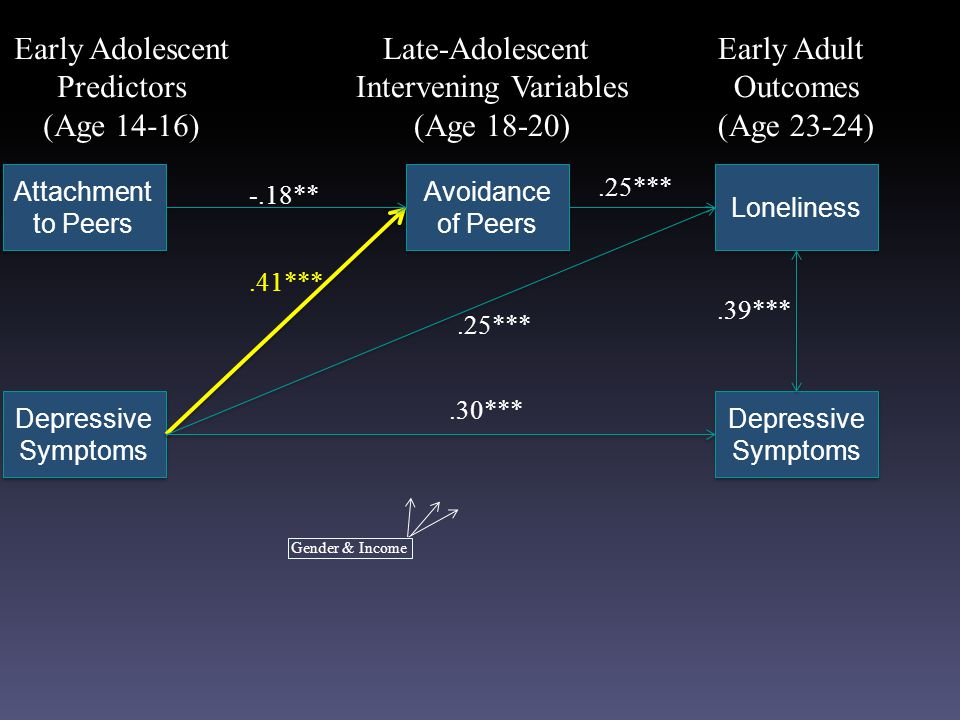 Attachment to Peers Depressive Symptoms Avoidance of Peers Loneliness Early Adolescent Predictors (Age 14-16) Late-Adolescent Intervening Variables (Age 18-20) Early Adult Outcomes (Age 23-24).25*** -.18**.25*** Depressive Symptoms.39***.41***.30*** Gender & Income