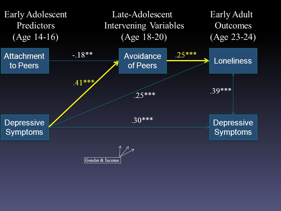 Attachment to Peers Depressive Symptoms Avoidance of Peers Loneliness Early Adolescent Predictors (Age 14-16) Late-Adolescent Intervening Variables (Age 18-20) Early Adult Outcomes (Age 23-24).25***-.18**.25*** Depressive Symptoms.41***.30*** Gender & Income.39***