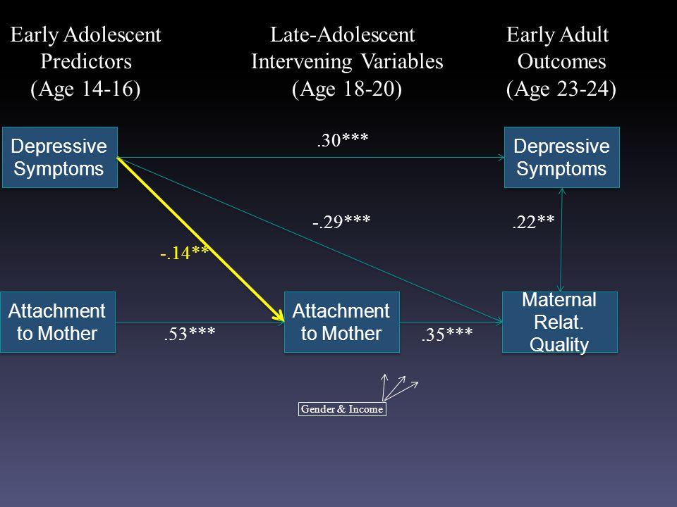 Depressive Symptoms Attachment to Mother Maternal Relat.