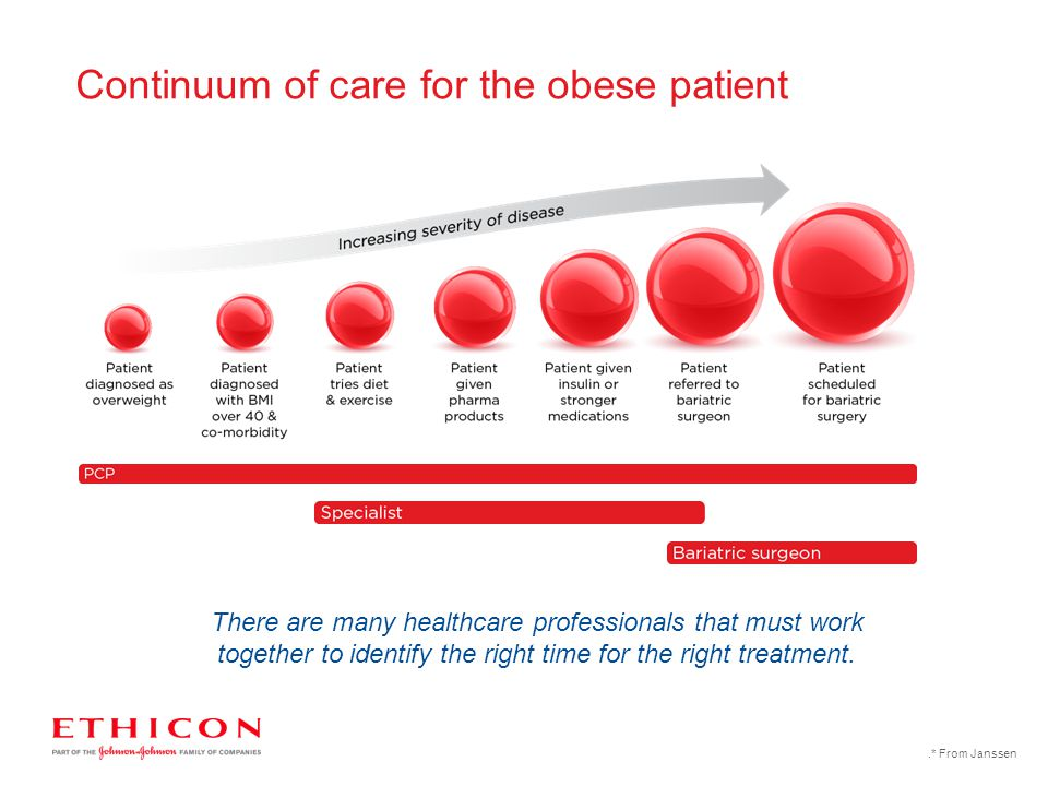 Continuum of care for the obese patient.* From Janssen There are many healthcare professionals that must work together to identify the right time for