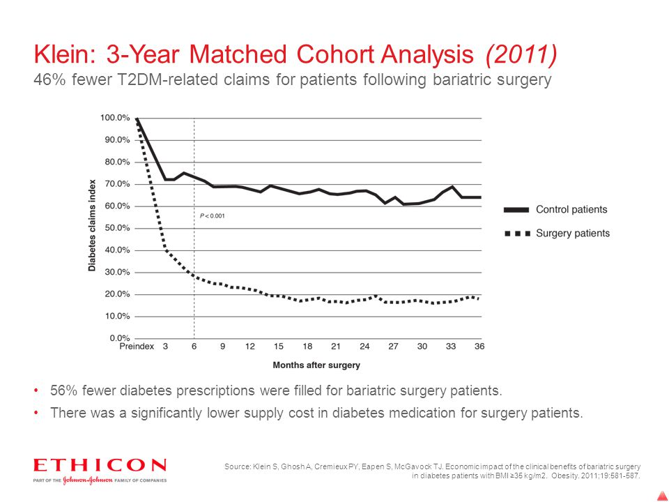 Klein: 3-Year Matched Cohort Analysis (2011) 46% fewer T2DM-related claims for patients following bariatric surgery 56% fewer diabetes prescriptions w