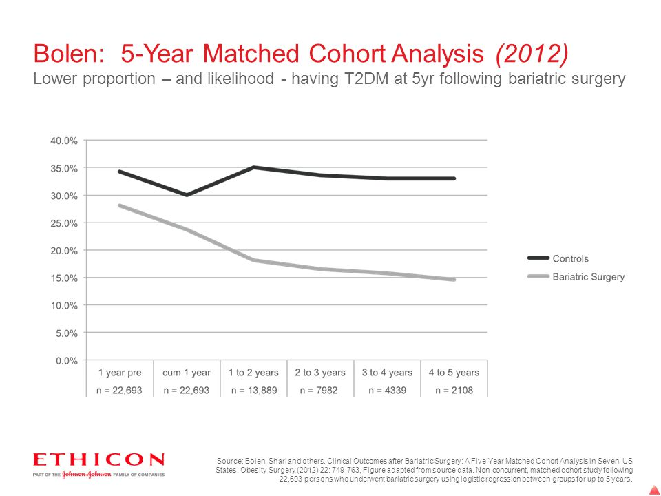 Bolen: 5-Year Matched Cohort Analysis (2012) Lower proportion – and likelihood - having T2DM at 5yr following bariatric surgery Source: Bolen, Shari a