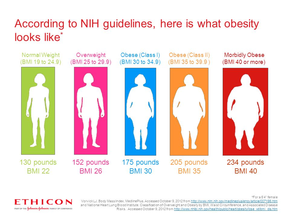 According to NIH guidelines, here is what obesity looks like * Normal Weight (BMI 19 to 24.9) 130 pounds BMI 22 Overweight (BMI 25 to 29.9) 152 pounds