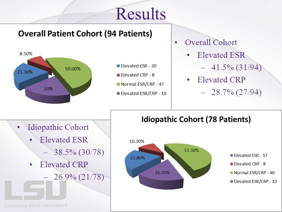 Results Overall Cohort Elevated ESR –41.5% (31/94) Elevated CRP –28.7% (27/94) Idiopathic Cohort Elevated ESR –38.5% (30/78) Elevated CRP –26.9% (21/7