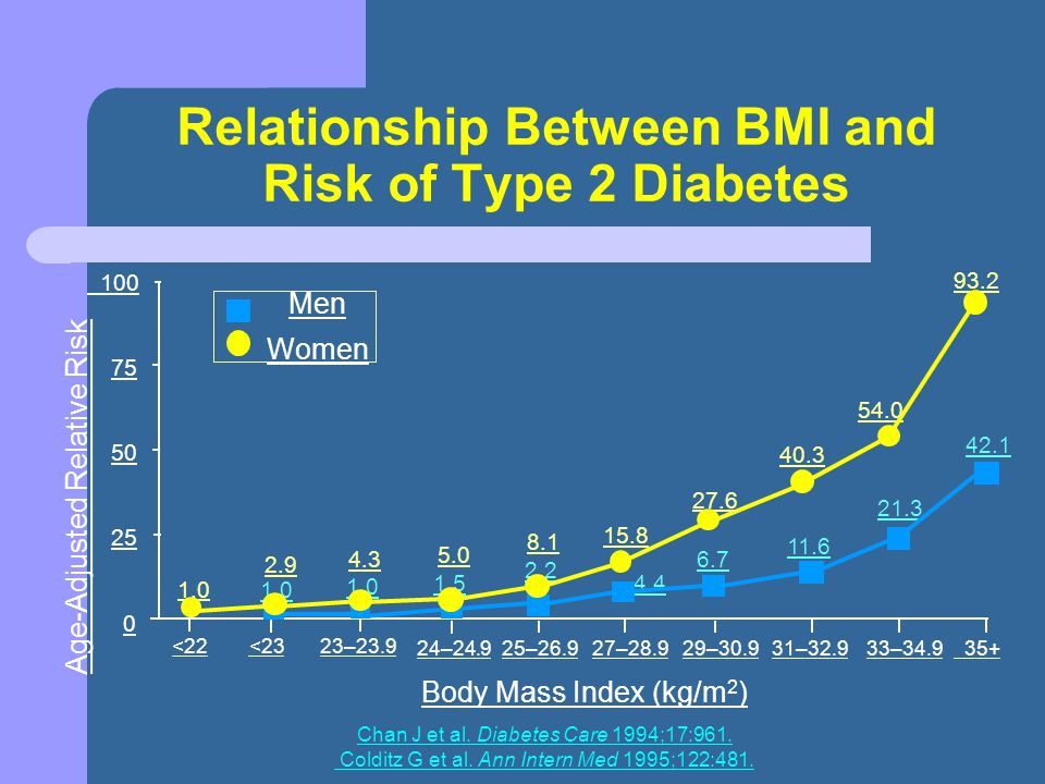 Biliopancreatic diversion BMI 25 -35 (n=30) Remission in 30% at 12 months Diabetes remission correlated positively with BMI at 12 months Initial BMI R 2 = 0.25; P = 0.02 All patients with BMI ≥30 kg/m 2 were in control at 12 months, 5 patients with BMI 25-30 HbA1c >7% Mean HbA1c 6.5% - Triglycerides went up Scopinaro, N., G.