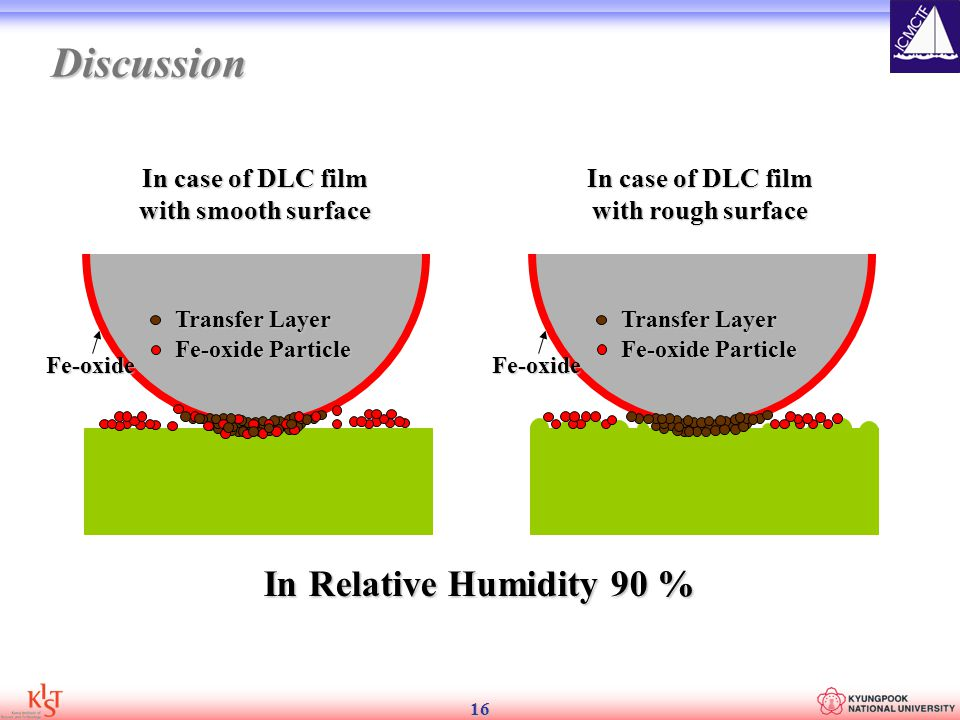 16 In Relative Humidity 90 % Transfer Layer Fe-oxide Particle Fe-oxide Transfer Layer Fe-oxide Particle Fe-oxide In case of DLC film with smooth surface In case of DLC film with rough surface Discussion