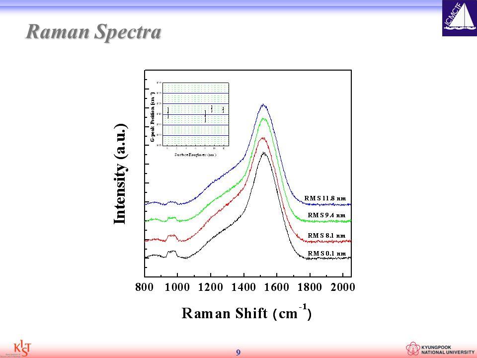 9 Raman Spectra