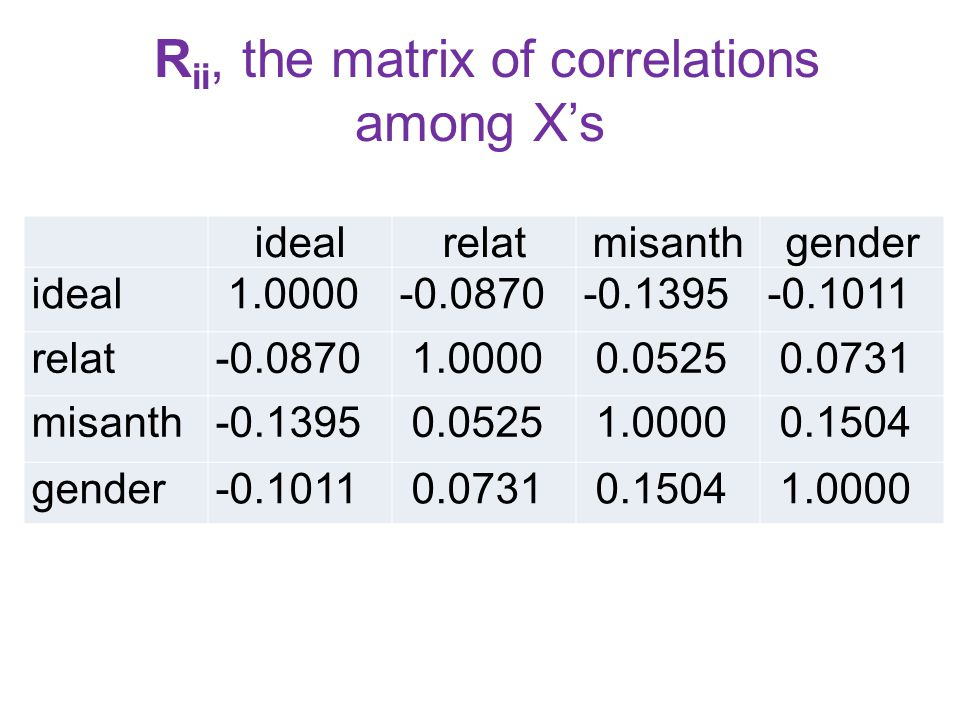 R ii, the matrix of correlations among X's idealrelatmisanthgender ideal 1.0000-0.0870-0.1395-0.1011 relat-0.0870 1.0000 0.0525 0.0731 misanth-0.1395 0.0525 1.0000 0.1504 gender-0.1011 0.0731 0.1504 1.0000