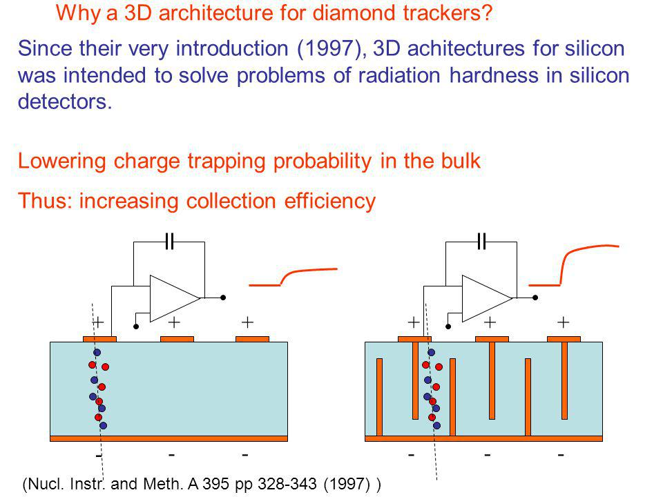 +++ --- - -- +++ Lowering charge trapping probability in the bulk Thus: increasing collection efficiency Since their very introduction (1997), 3D achi