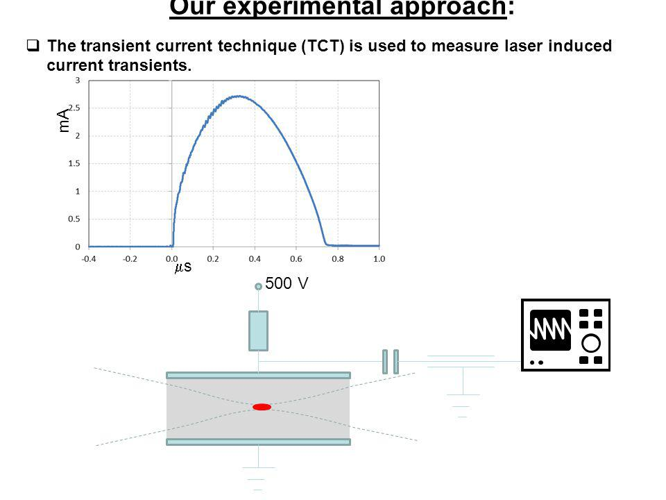 Conclusions An evaluation of the lattice temperature confirms the non-thermal nature of the graphitization process.