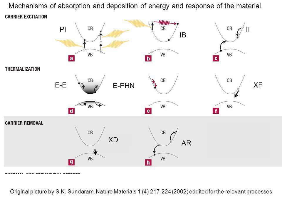 Laser radiation electron hole Conduction band Valence band Forbidden band CVD diamond Laser -PI, MPI IB, II, E-E AR, XF, XD,E-PHN Coupling to lattice QM – Power density Rate equations PI