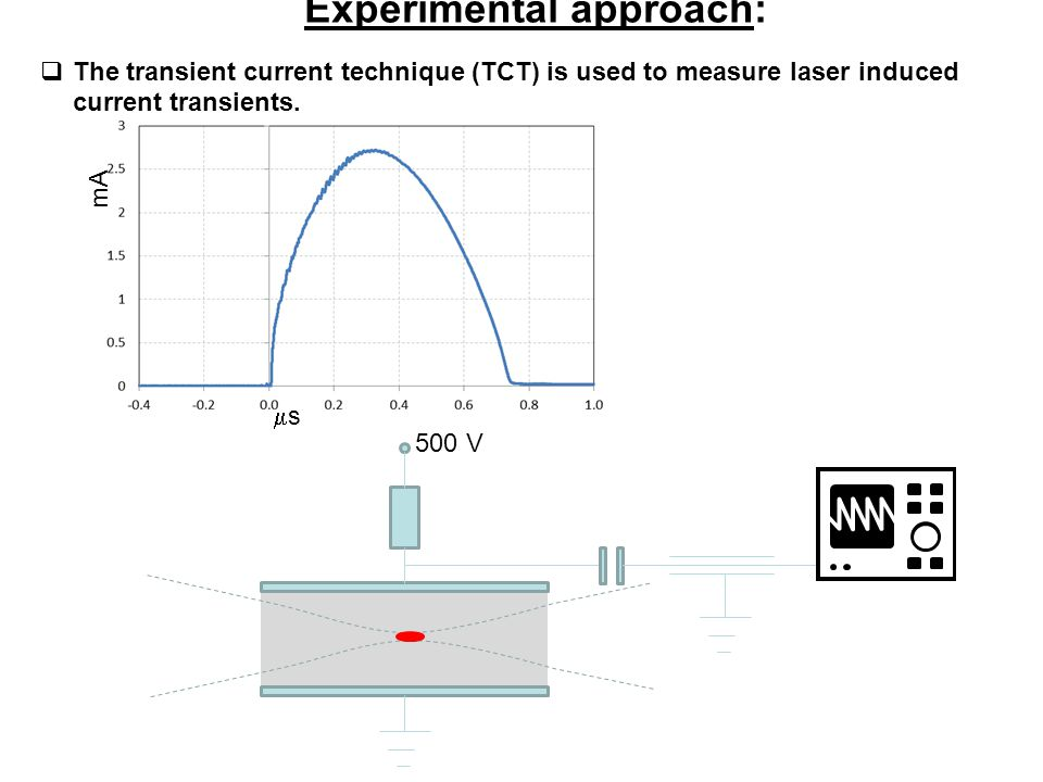ss mA 500 V Experimental approach:  The transient current technique (TCT) is used to measure laser induced current transients.