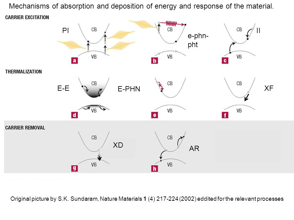 Mechanisms of absorption and deposition of energy and response of the material. PI e-phn- pht II E-E E-PHN XD AR Original picture by S.K. Sundaram, Na