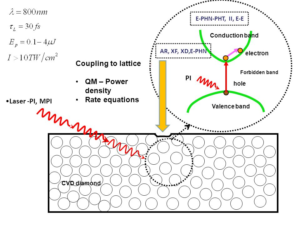 Laser radiation electron hole Conduction band Valence band Forbidden band CVD diamond Laser -PI, MPI E-PHN-PHT, II, E-E AR, XF, XD,E-PHN Coupling to l
