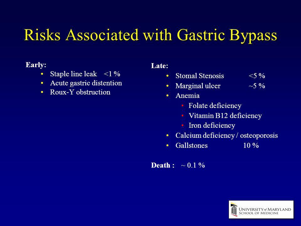 Risks Associated with Gastric Bypass Early: Staple line leak <1 % Acute gastric distention Roux-Y obstruction Late: Stomal Stenosis <5 % Marginal ulce