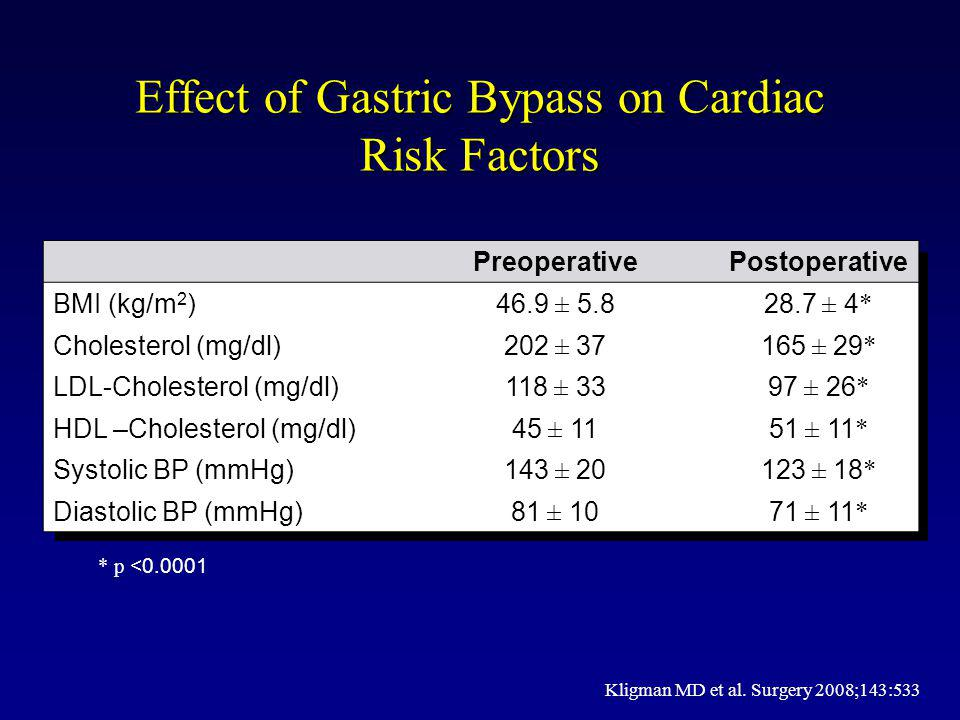 Effect of Gastric Bypass on Cardiac Risk Factors PreoperativePostoperative BMI (kg/m 2 )46.9 ± 5.828.7 ± 4 * Cholesterol (mg/dl)202 ± 37165 ± 29 * LDL