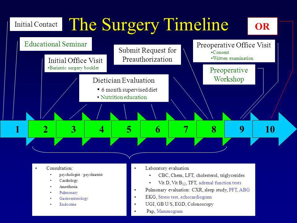 Impact of Bariatric Surgery on Mortality The SOS Study Sjöström et al. N Engl J Med 2007;357:41