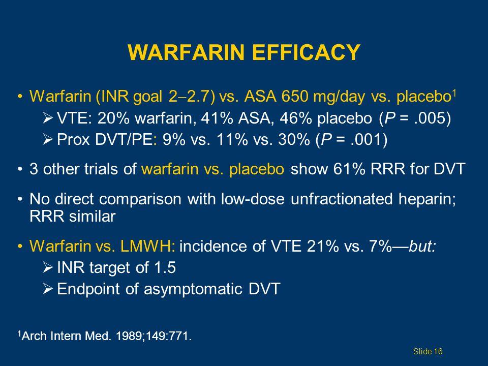WARFARIN EFFICACY Warfarin (INR goal 2  2.7) vs. ASA 650 mg/day vs.