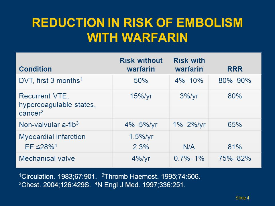 REDUCTION IN RISK OF EMBOLISM WITH WARFARIN 1 Circulation. 1983;67:901. 2 Thromb Haemost. 1995;74:606. 3 Chest. 2004;126:429S. 4 N Engl J Med. 1997;33