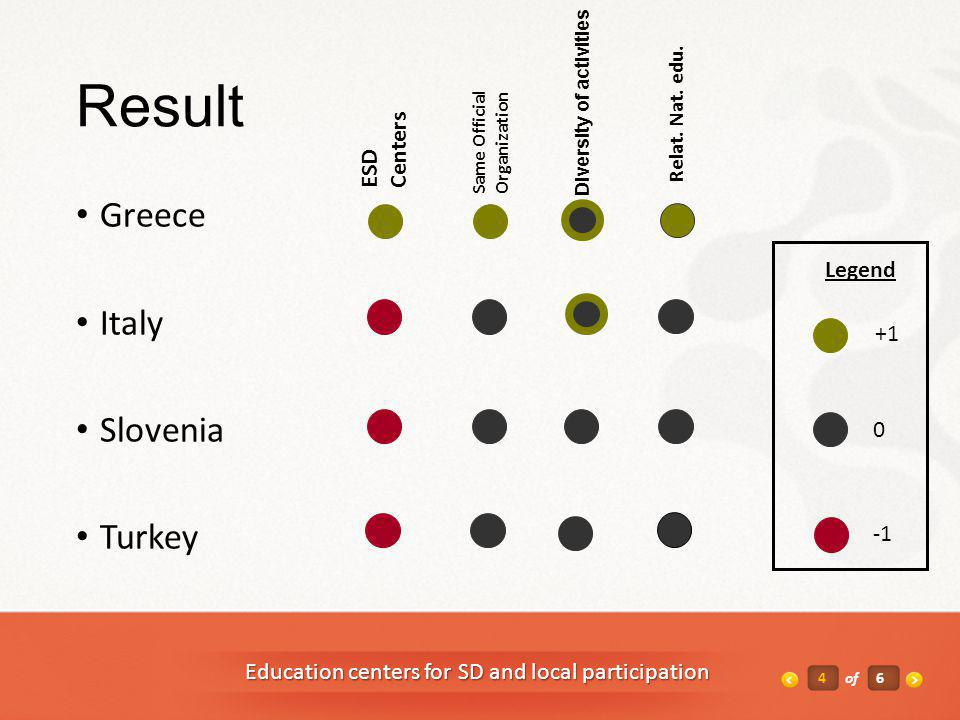 4of6 Education centers for SD and local participation Result Greece Italy Slovenia Turkey ESD Centers Same Official Organization 0 +1 Relat.