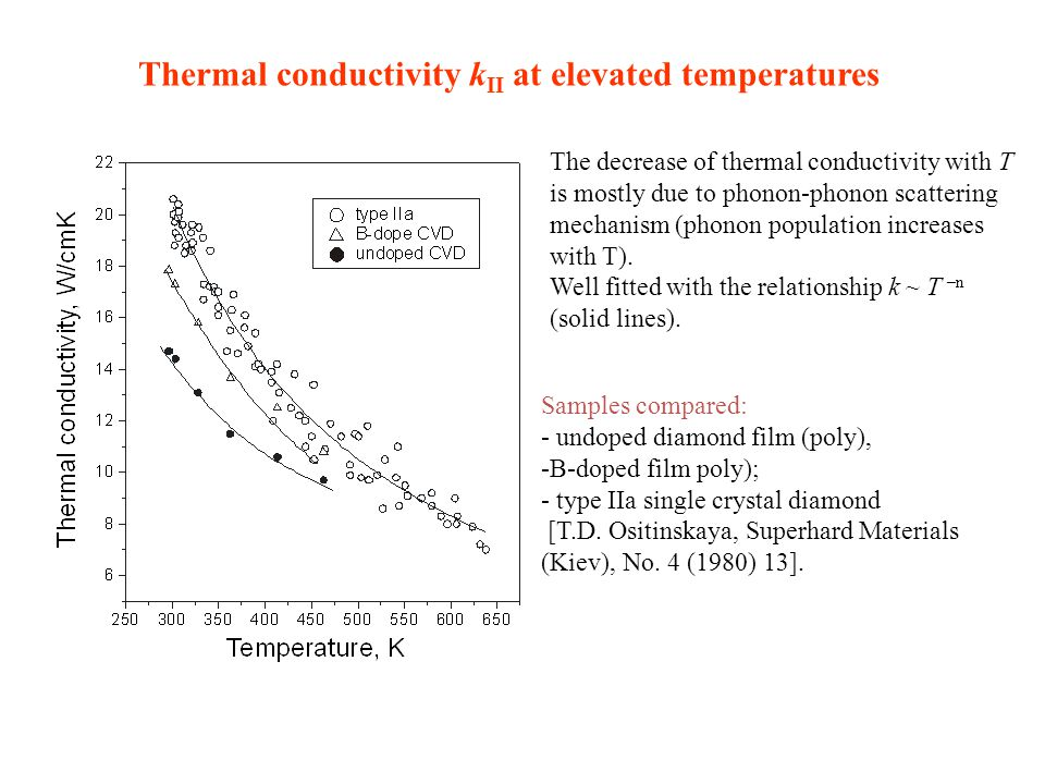Thermal conductivity k II at elevated temperatures Samples compared: - undoped diamond film (poly), -B-doped film poly); - type IIa single crystal diamond [T.D.