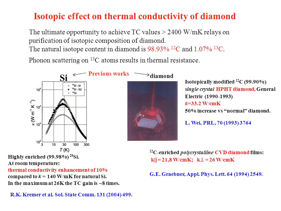 The ultimate opportunity to achieve TC values > 2400 W/mK relays on purification of isotopic composition of diamond. The natural isotope content in di