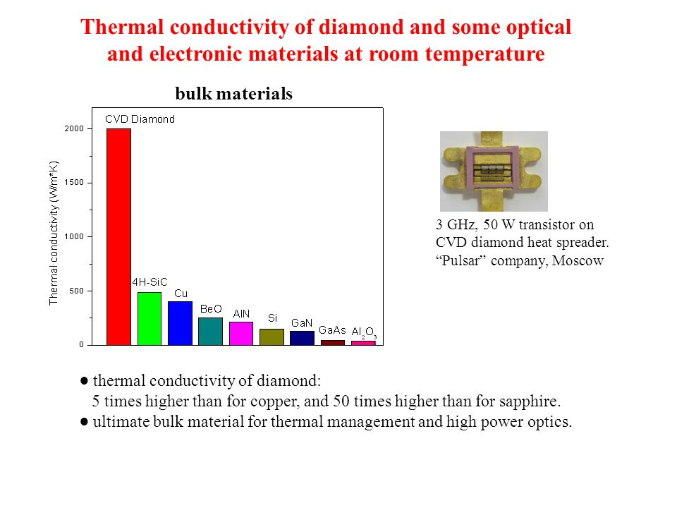 Thermal conductivity of diamond and some optical and electronic materials at room temperature ● thermal conductivity of diamond: 5 times higher than f