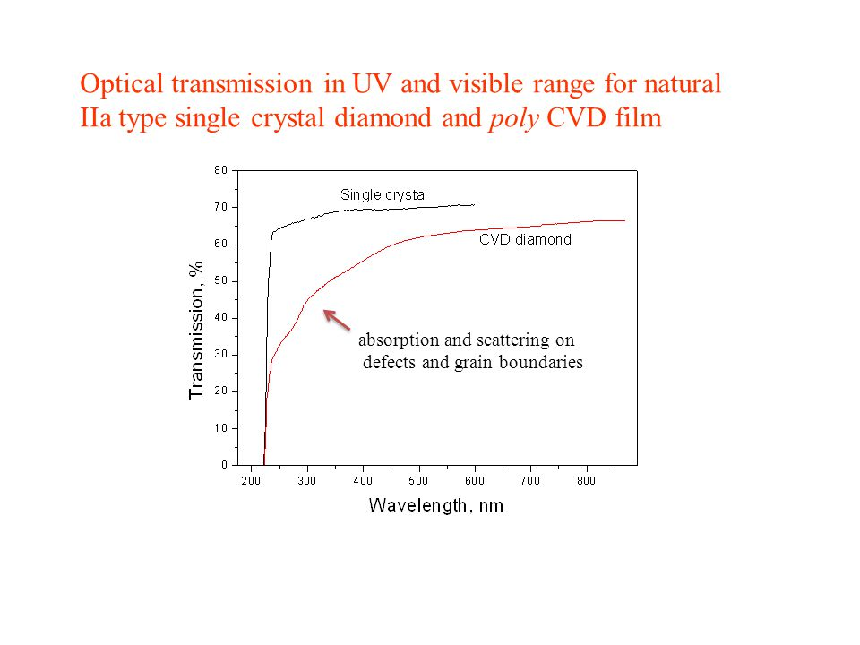 Optical transmission in UV and visible range for natural IIa type single crystal diamond and poly CVD film absorption and scattering on defects and grain boundaries